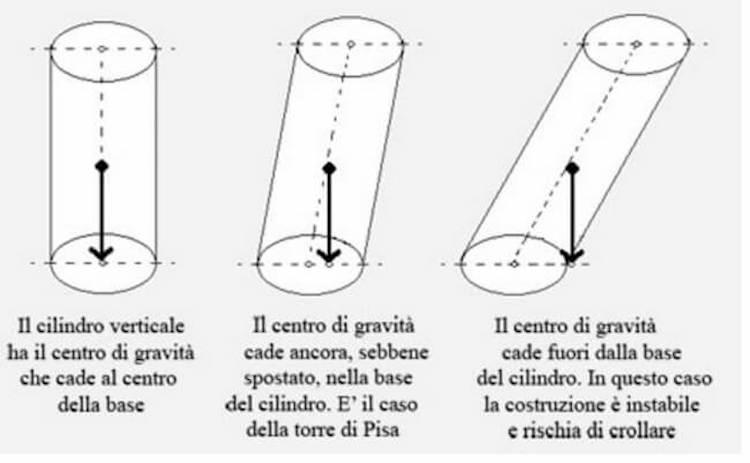 Perché la Torre di Pisa non cade? Questione di baricentro