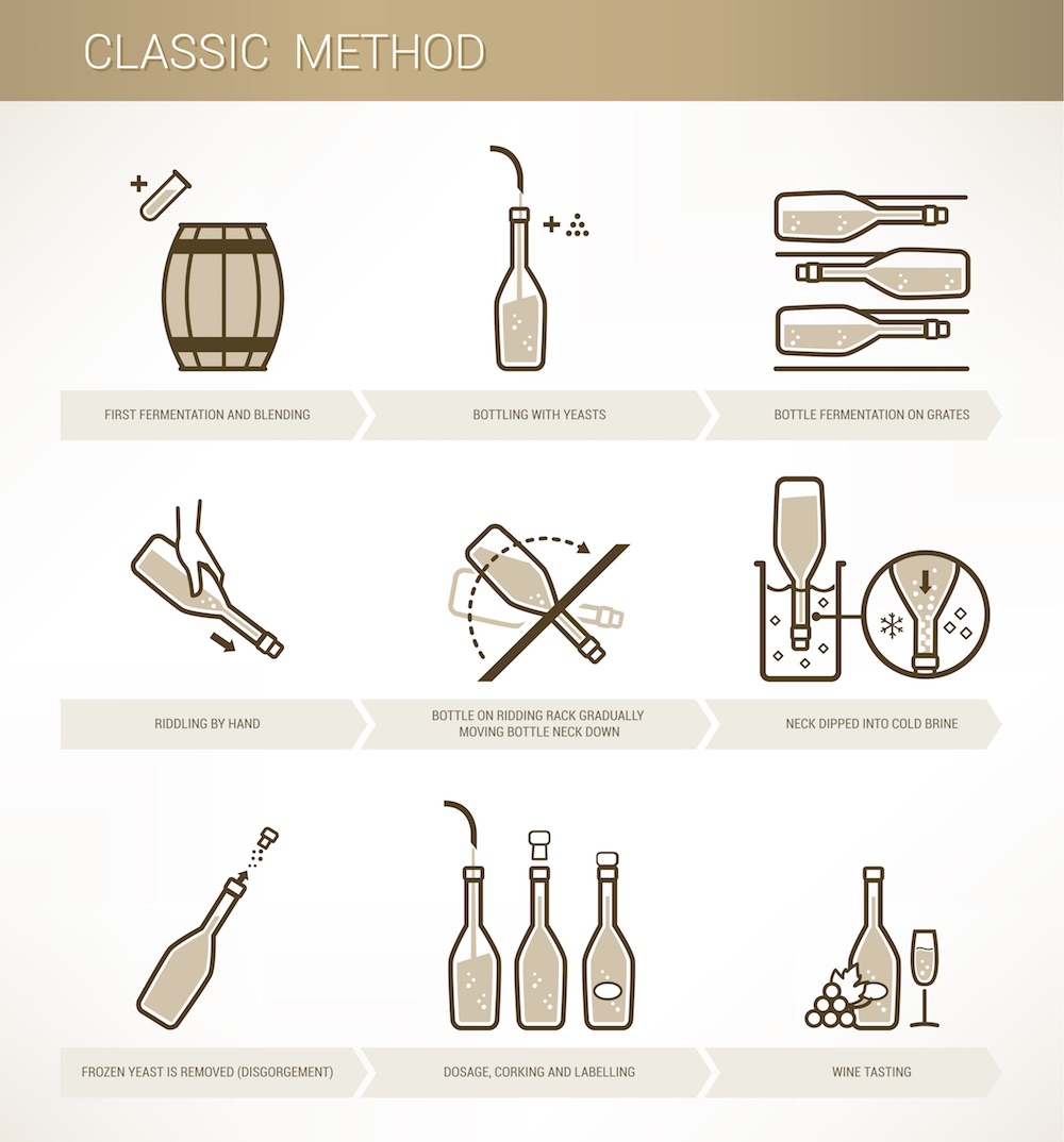 Illustrazione di come si produce lo spumante con Metodo Classico