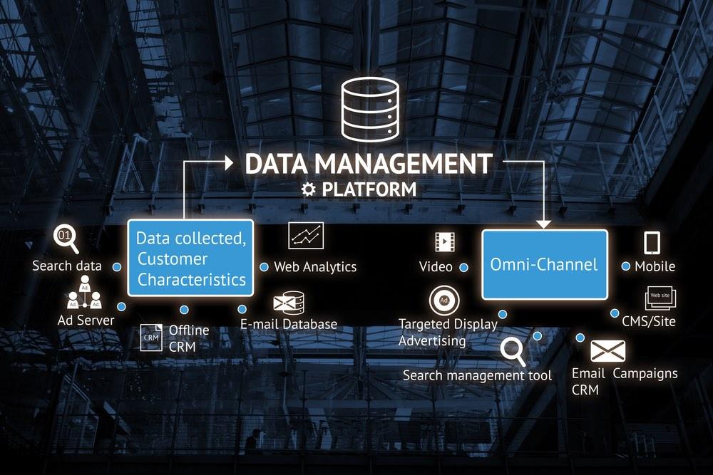 Rappresentazione di Data Management Platform
